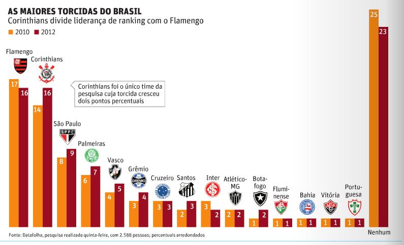 2a517ea082 Datafolha  Corinthians é a maior torcida do Brasil