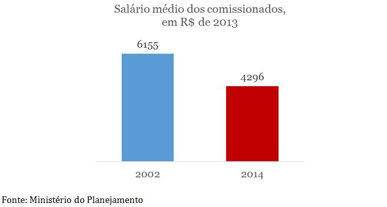 grafico-salario-medio-dos-comissionados