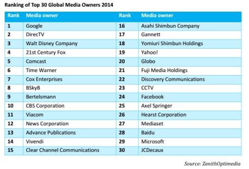 ZenithOptimedia-top-30-global-media-companies-2014