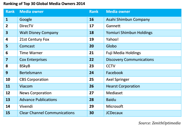 ZenithOptimedia-top-30-global-media-companies-2014