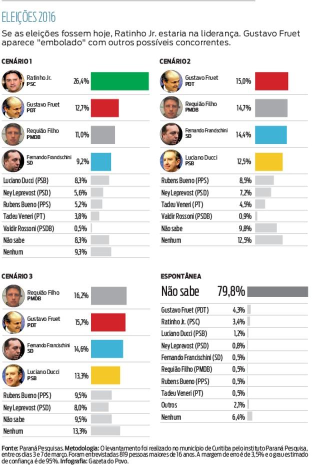 corrida eleitoral pref.pdf