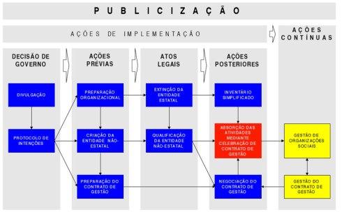 Publicizacao-2